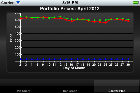 Core Plot Line Graph Screenshot