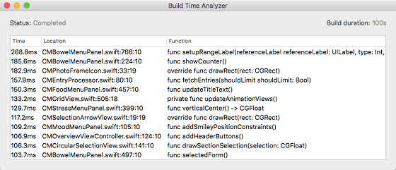 Build-Time-Analyzer